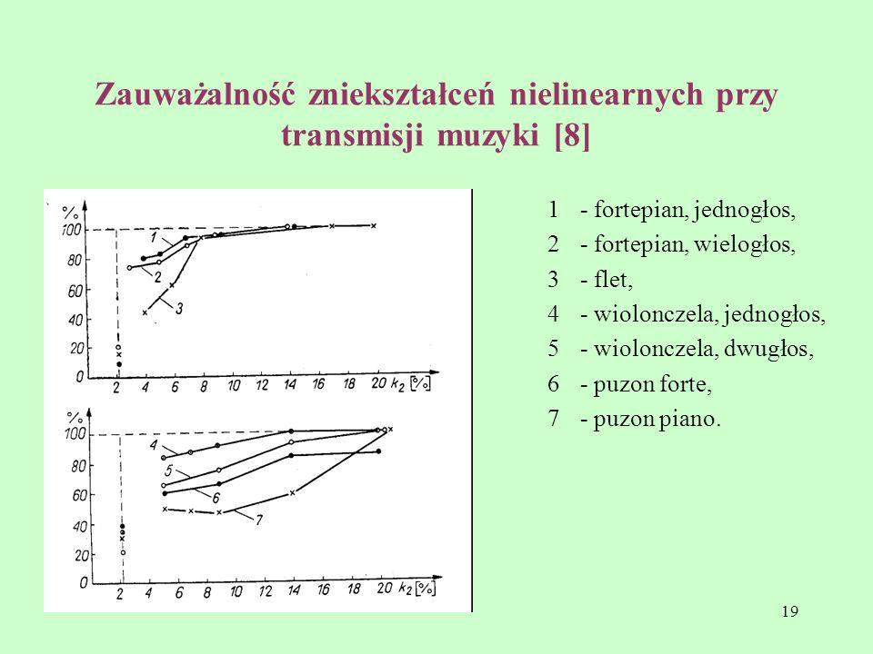 Zauważalność zniekształceń nielinearnych przy transmisji muzyki [8]